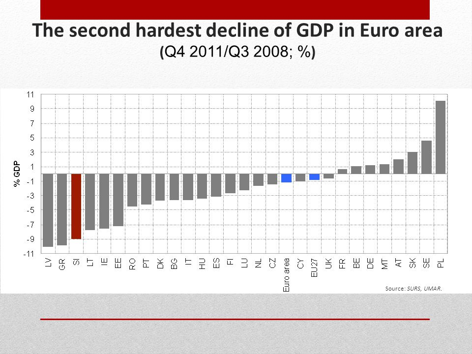 The second hardest decline of GDP in Euro area ( Q4 2011/Q3 2008; % ) Source: SURS, UMAR.