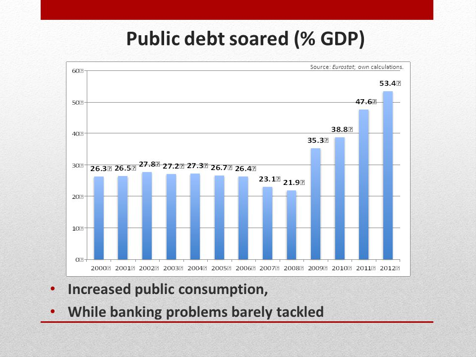 Public debt soared (% GDP) Increased public consumption, While banking problems barely tackled Source: Eurostat; own calculations.
