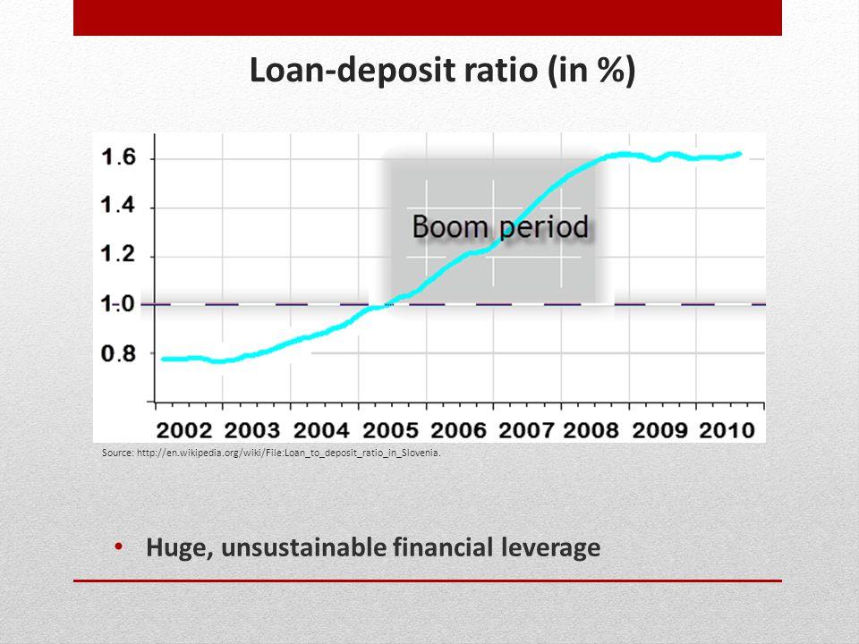 Loan-deposit ratio (in %) Huge, unsustainable financial leverage Source: http://en.wikipedia.org/wiki/File:Loan_to_deposit_ratio_in_Slovenia.
