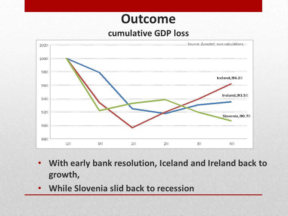 Outcome cumulative GDP loss With early bank resolution, Iceland and Ireland back to growth, While Slovenia slid back to recession Source: Eurostat; ow
