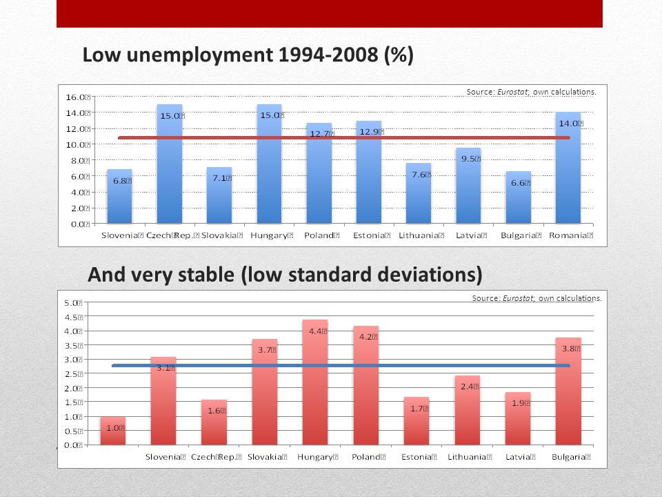 Low unemployment 1994-2008 (%) And very stable (low standard deviations) Source: Eurostat; own calculations.