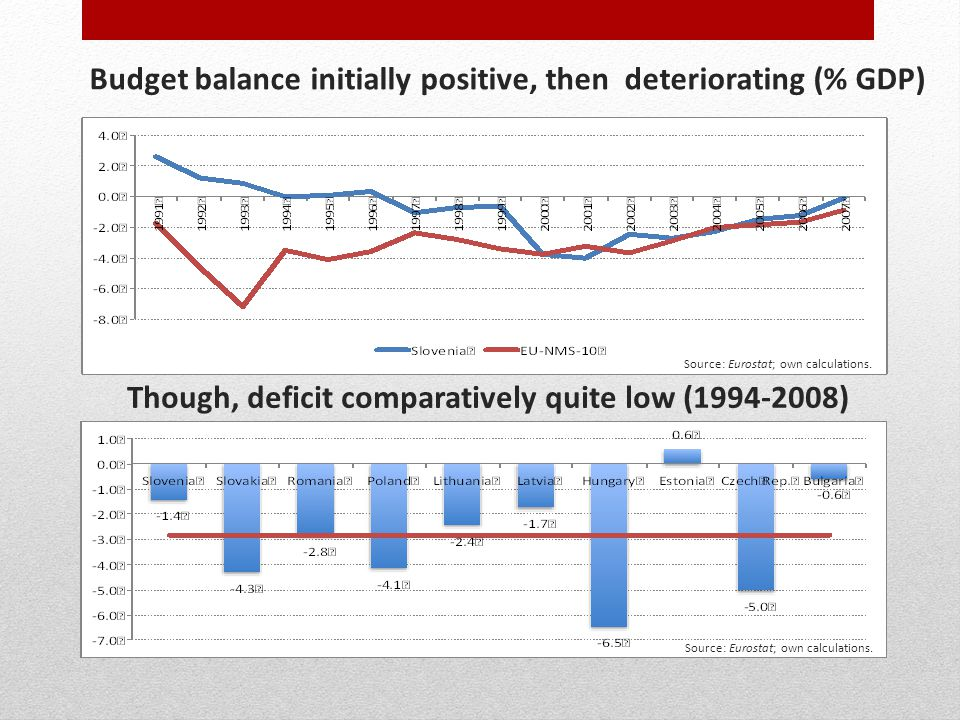 Budget balance initially positive, then deteriorating (% GDP) Though, deficit comparatively quite low (1994-2008) Source: Eurostat; own calculations.