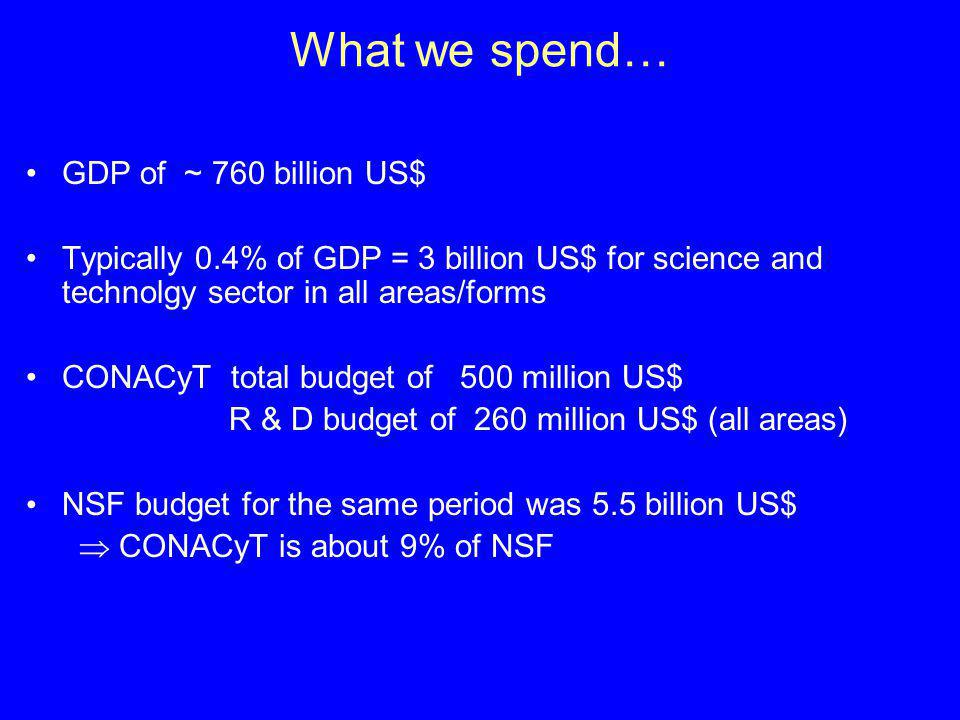 What we spend… GDP of ~ 760 billion US$ Typically 0.4% of GDP = 3 billion US$ for science and technolgy sector in all areas/forms CONACyT total budget of 500 million US$ R & D budget of 260 million US$ (all areas) NSF budget for the same period was 5.5 billion US$ CONACyT is about 9% of NSF