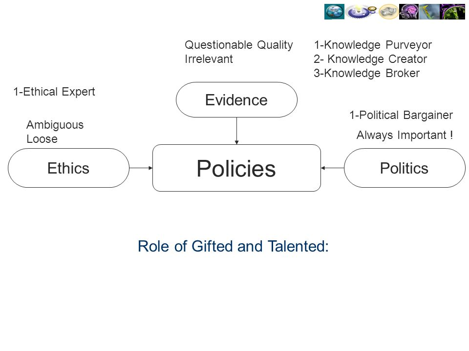Policies Evidence EthicsPolitics Questionable Quality Irrelevant Ambiguous Loose Always Important ! Role of Gifted and Talented: 1-Knowledge Purveyor