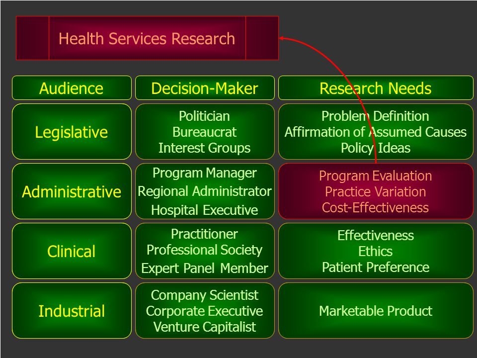 AudienceDecision-MakerResearch Needs Industrial Clinical Administrative Legislative Company Scientist Corporate Executive Venture Capitalist Practitio