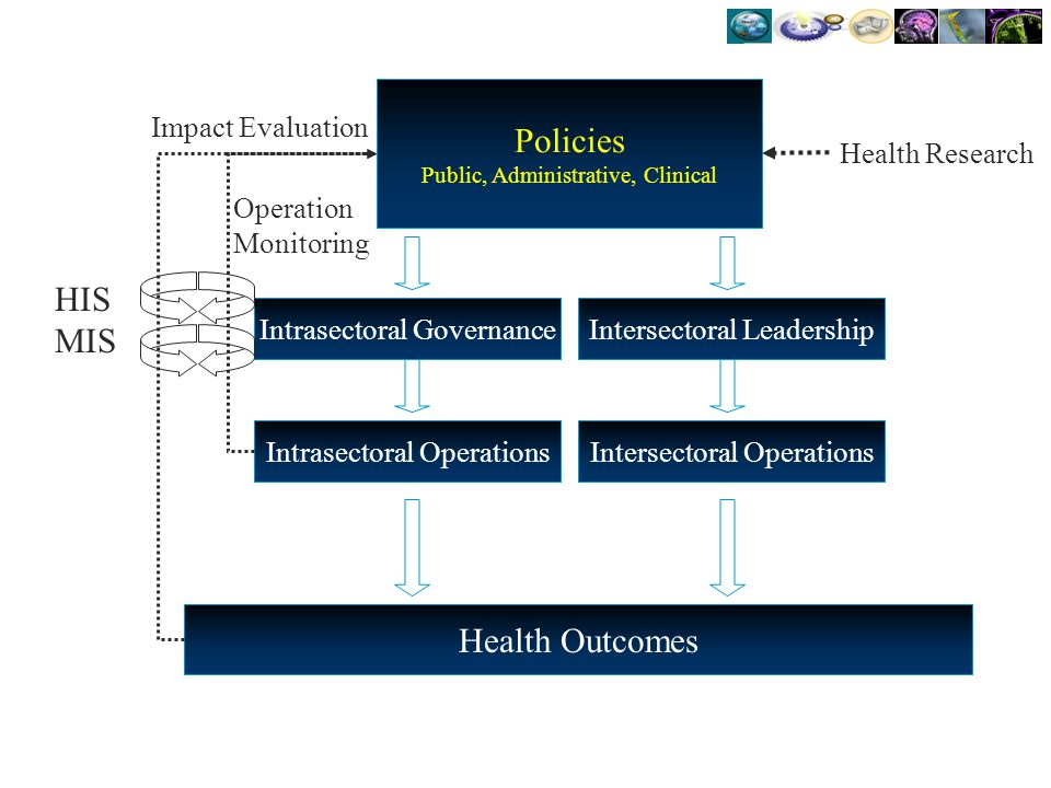 Policies Public, Administrative, Clinical Intrasectoral Operations Health Outcomes Intersectoral Operations Intrasectoral GovernanceIntersectoral Lead