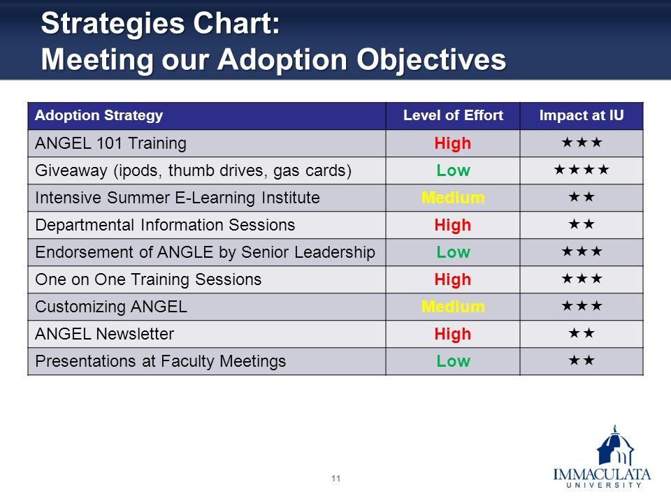 11 Strategies Chart: Meeting our Adoption Objectives Adoption StrategyLevel of EffortImpact at IU ANGEL 101 TrainingHigh Giveaway (ipods, thumb drives, gas cards)Low Intensive Summer E-Learning InstituteMedium Departmental Information SessionsHigh Endorsement of ANGLE by Senior LeadershipLow One on One Training SessionsHigh Customizing ANGELMedium ANGEL NewsletterHigh Presentations at Faculty MeetingsLow