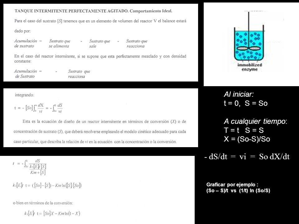 - dS/dt = vi = So dX/dt Al iniciar: t = 0, S = So A cualquier tiempo: T = t S = S X = (So-S)/So Graficar por ejemplo : (So – S)/t vs (1/t) ln (So/S)