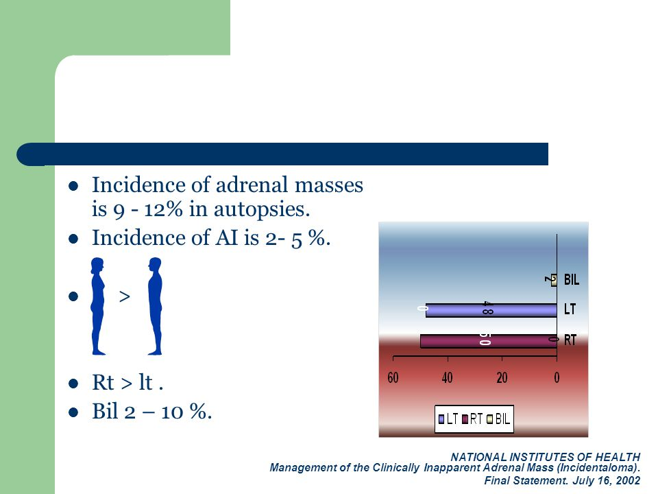Incidence of adrenal masses is 9 - 12% in autopsies. Incidence of AI is 2- 5 %. > Rt > lt. Bil 2 – 10 %. NATIONAL INSTITUTES OF HEALTH Management of t