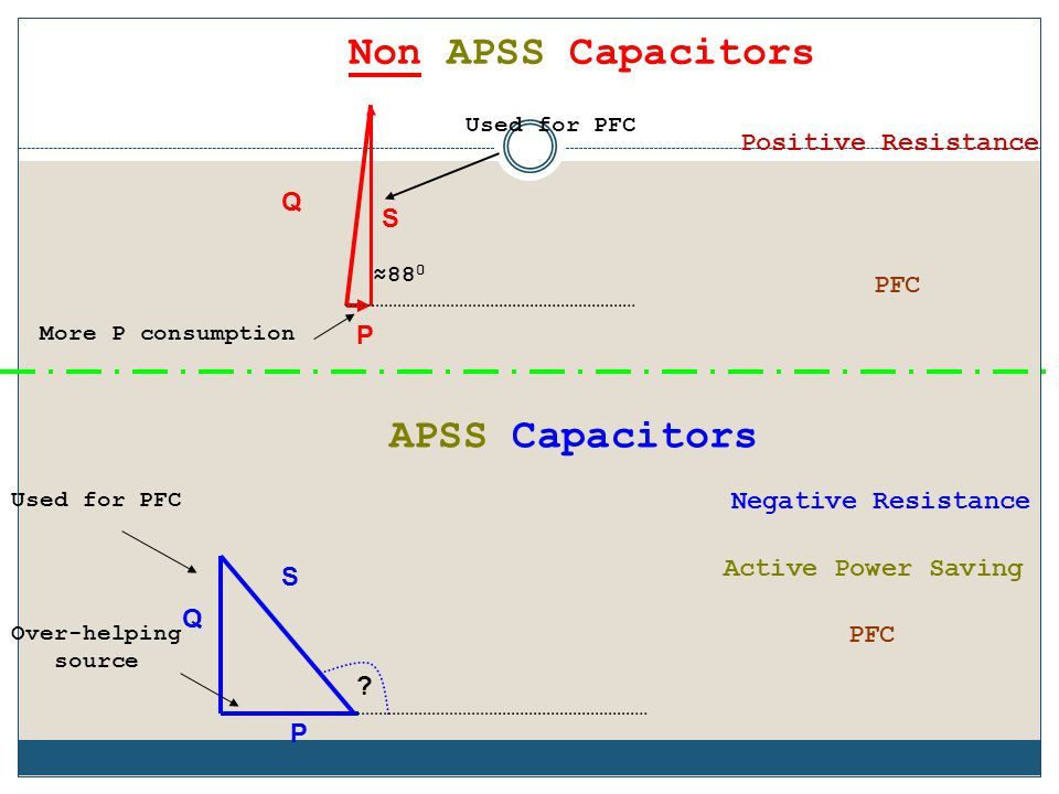 APSS PSU relies on a new technology that uses special capacitors, with unique specifications. PSU Capacitors are chemically treated, such that they ga
