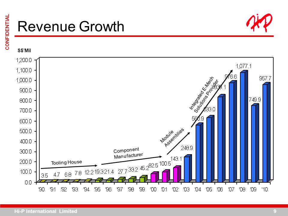 Hi-P International Limited9 CONFIDENTIAL Revenue Growth S$Mil Tooling House Component Manufacturer Module Assemblies Integrated E-Mech Solutions Provi