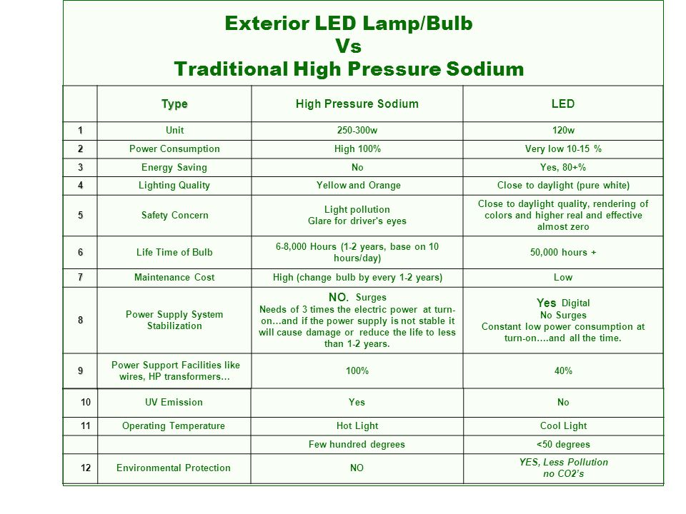 Exterior LED Lamp/Bulb Vs Traditional High Pressure Sodium TypeHigh Pressure SodiumLED 1Unit250-300w120w 2Power ConsumptionHigh 100%Very low 10-15 % 3Energy SavingNoYes, 80+% 4Lighting Quality Yellow and OrangeClose to daylight (pure white) 5Safety Concern Light pollution Glare for driver s eyes Close to daylight quality, rendering of colors and higher real and effective almost zero 6Life Time of Bulb 6-8,000 Hours (1-2 years, base on 10 hours/day) 50,000 hours + 7Maintenance CostHigh (change bulb by every 1-2 years)Low 8 Power Supply System Stabilization NO.