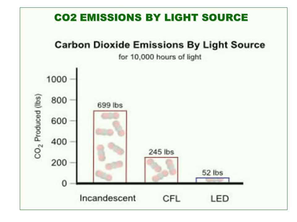 CO2 EMISSIONS BY LIGHT SOURCE