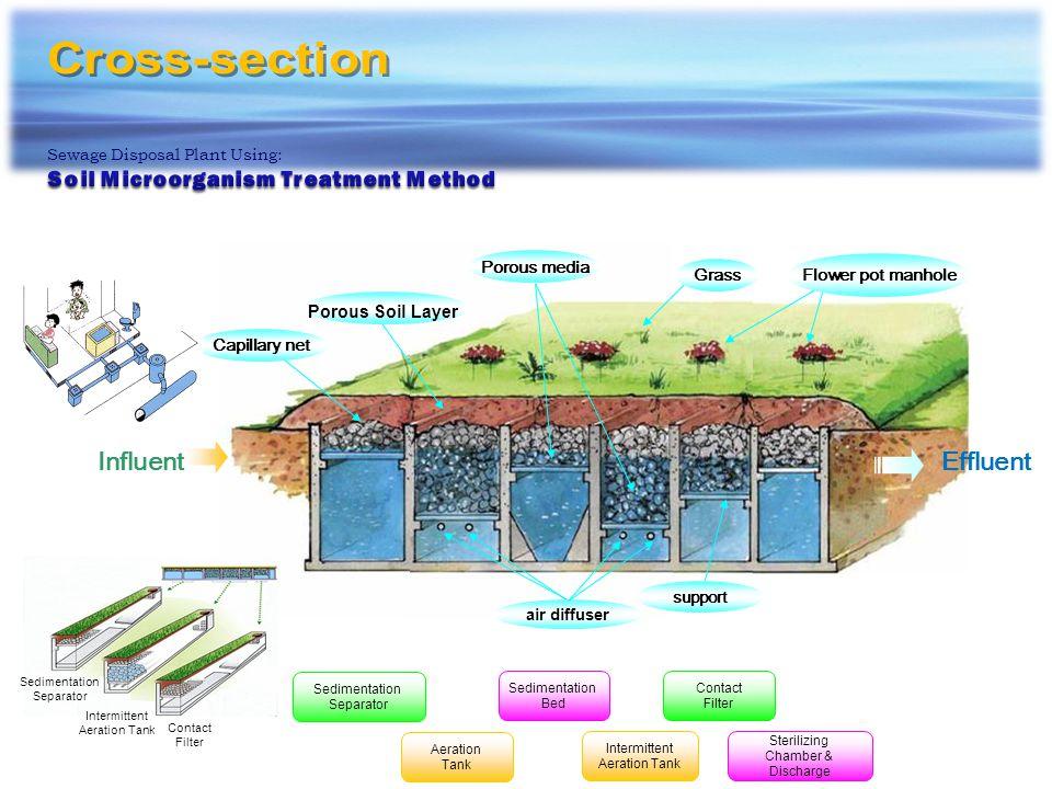 Sewage Disposal Plant Q=820,000 gal/day Sewage Disposal Plant Q=121,000 gal/day Soil Microorganism Purification Treatment Plants