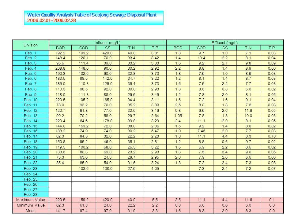 Water Qaulity Analysis Table of Seojong Sewage Disposal Plant 2006.02.01~2006.02.28 Division Influent (mg/L)Effluent (mg/L) BODCODSST-NT-PBODCODSST-NT