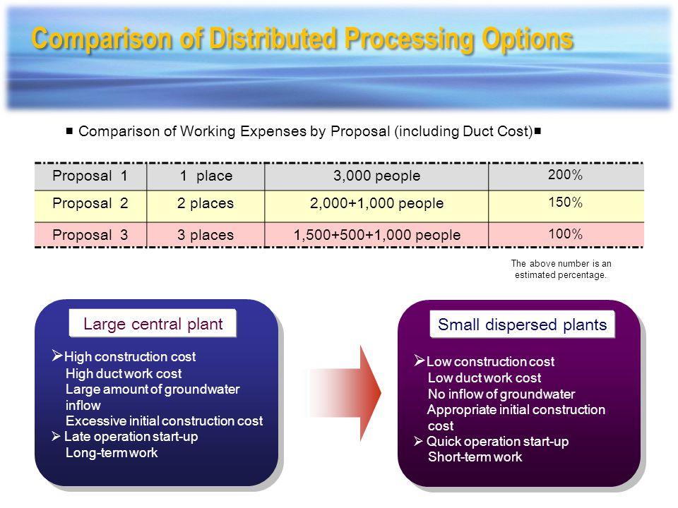 Sewage Disposal Plant Q=111,000 gal/day Sewage Disposal Plant Q=25,000 gal/day Soil Microorganism Purification Treatment Plants