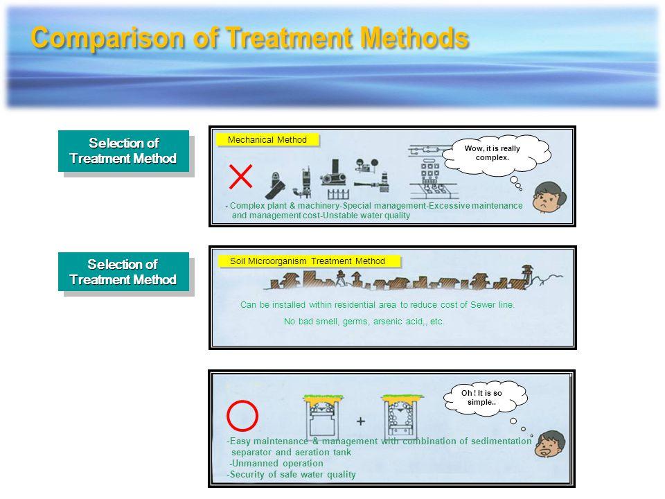 Water Quality Analysis Table of Seojong Sewage Disposal Plant 2005.12.01~2005.12.31 Division Influent (mg/L)Effluent (mg/L) BODCODSST-NT-PBODCODSST-NT-P Dec.