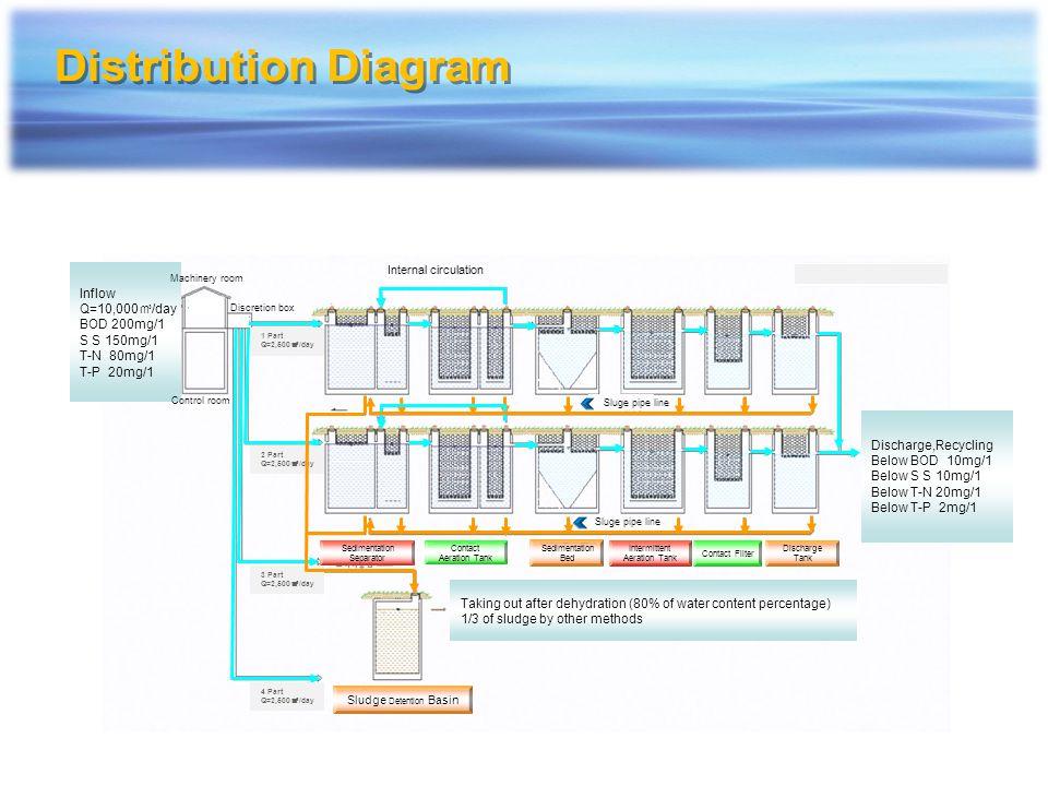 Water Quality Analysis Table of Seojong Sewage Disposal Plant 2006.01.01~2006.01.31 Division Influent (mg/L)Effluent (mg/L) BODCODSST-NT-PBODCODSST-NT-P Jan.