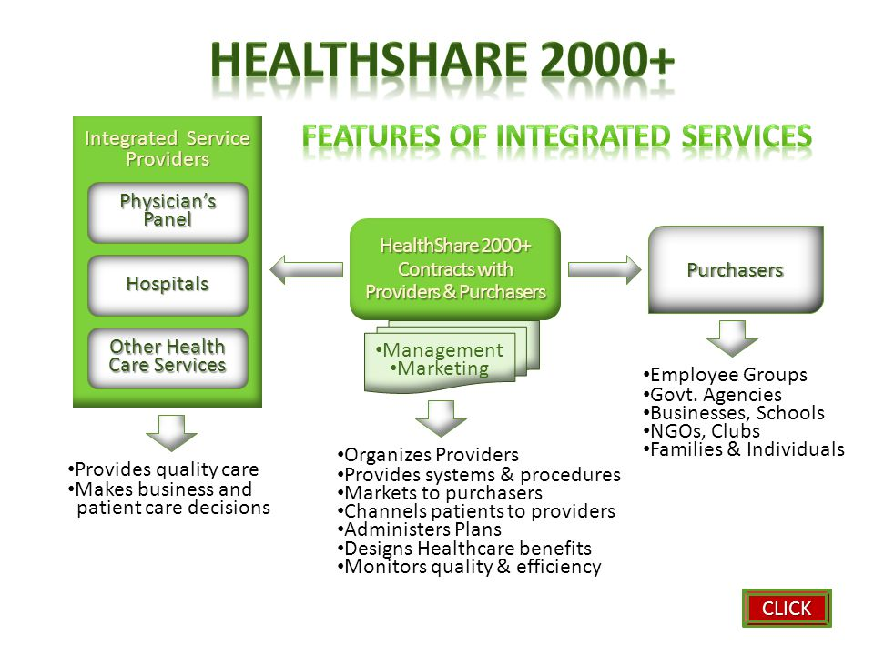 HealthShare 2000+ Contracts with Providers & Purchasers Integrated Service Providers Management Marketing Provides quality care Makes business and patient care decisions Organizes Providers Provides systems & procedures Markets to purchasers Channels patients to providers Administers Plans Designs Healthcare benefits Monitors quality & efficiency Employee Groups Govt.