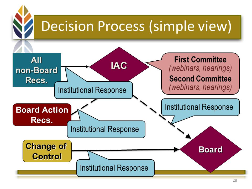 28 Allnon-BoardRecs. IAC Board Action Recs.