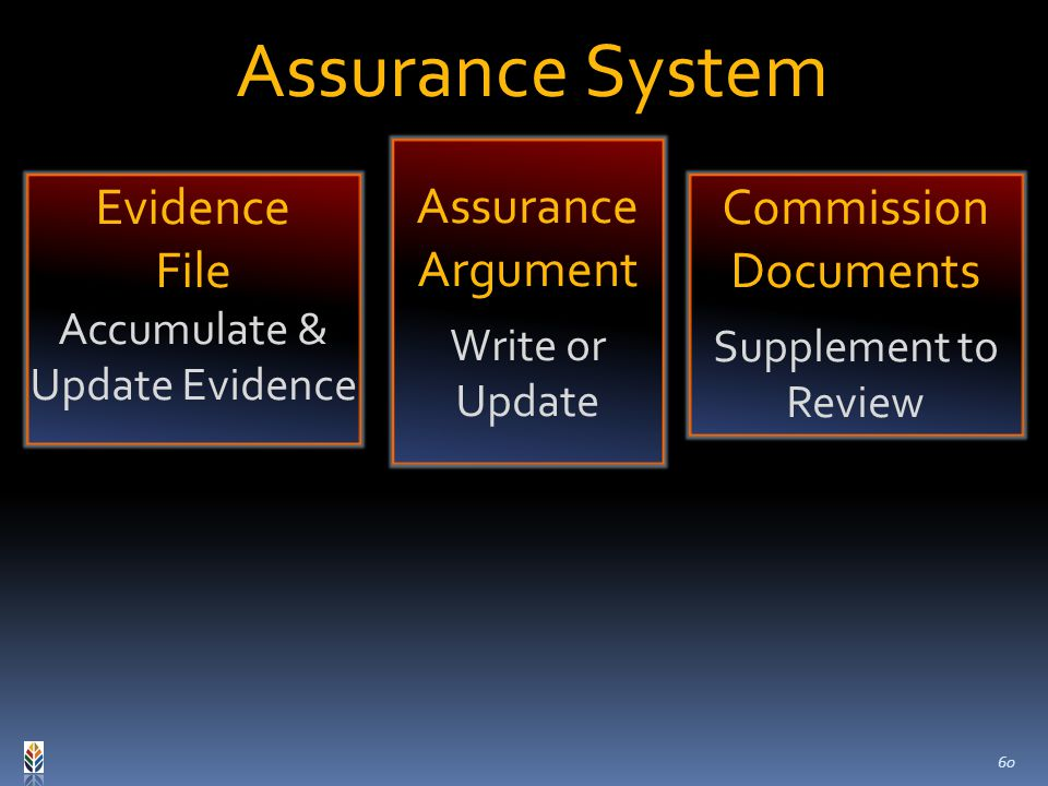 Commission Documents Supplement to Review Evidence File Accumulate & Update Evidence Assurance System Assurance Argument Write or Update 60