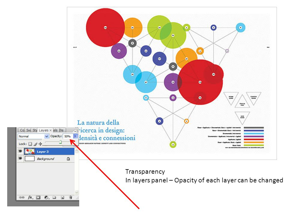 Transparency In layers panel – Opacity of each layer can be changed