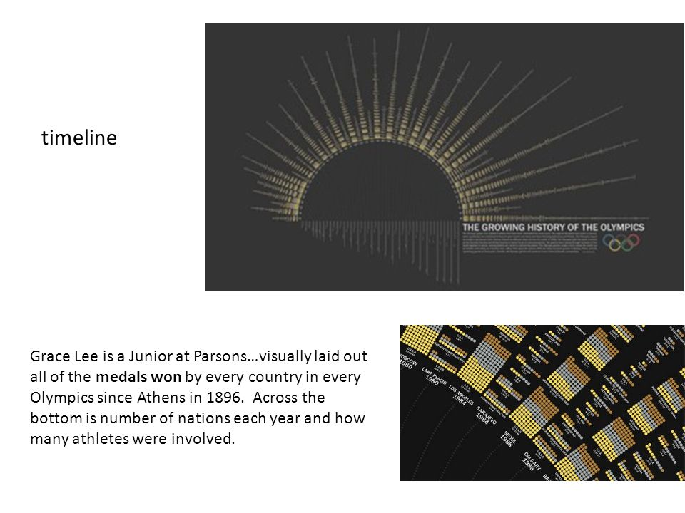 timeline Grace Lee is a Junior at Parsons…visually laid out all of the medals won by every country in every Olympics since Athens in 1896. Across the