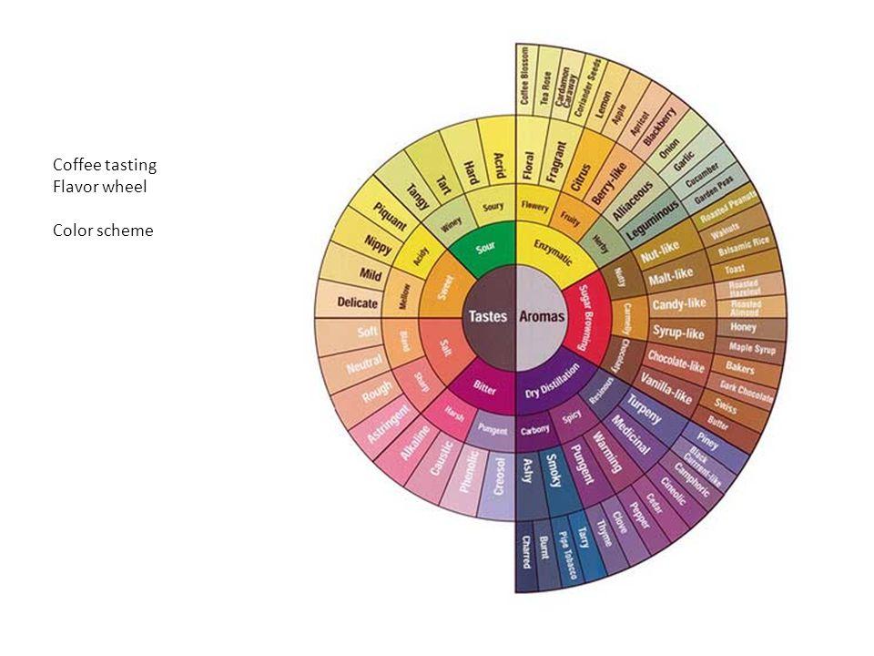 Coffee tasting Flavor wheel Color scheme
