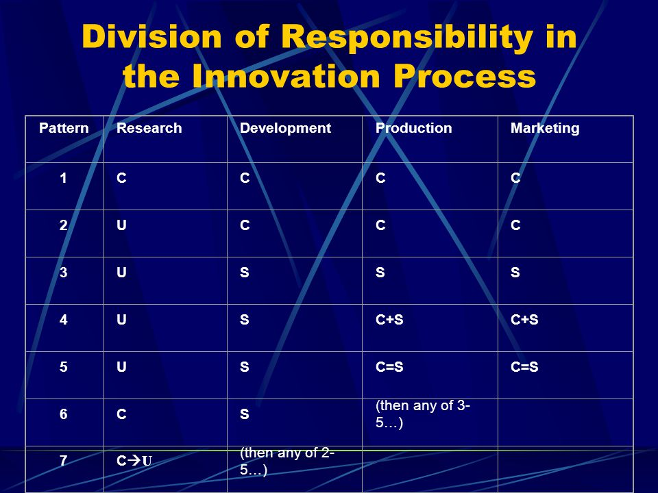 Division of Responsibility in the Innovation Process PatternResearchDevelopmentProductionMarketing 1CCCC 2UCCC 3USSS 4USC+S 5USC=S 6CS (then any of 3-