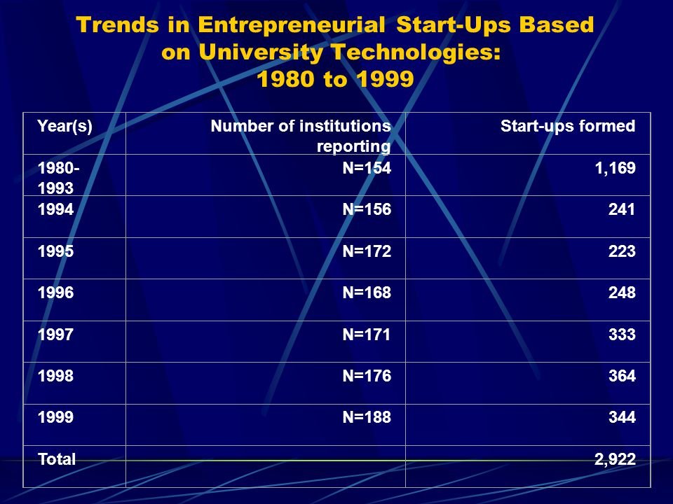 Trends in Entrepreneurial Start-Ups Based on University Technologies: 1980 to 1999 Year(s)Number of institutions reporting Start-ups formed 1980- 1993
