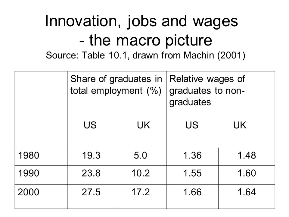 Innovation, jobs and wages - the macro picture Source: Table 10.1, drawn from Machin (2001) Share of graduates in total employment (%) US UK Relative wages of graduates to non- graduates US UK 198019.35.01.361.48 199023.810.21.551.60 200027.517.21.661.64