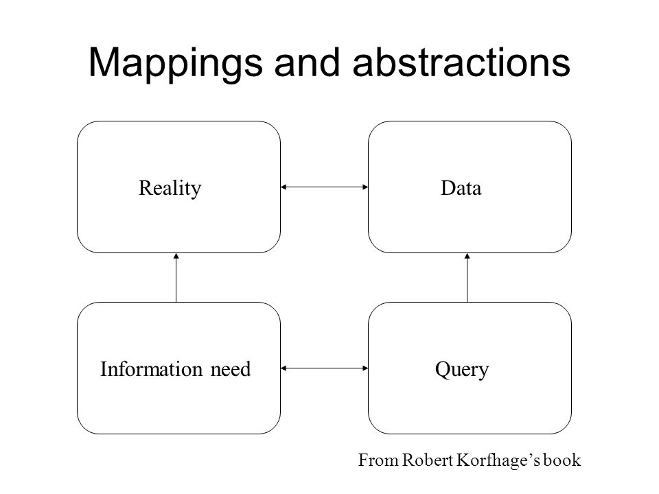 Mappings and abstractions RealityData Information needQuery From Robert Korfhages book