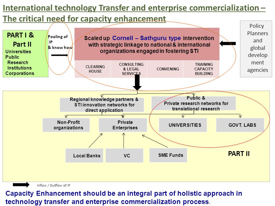 International technology Transfer and enterprise commercialization – The critical need for capacity enhancement Scaled up Cornell – Sathguru type intervention with strategic linkage to national & international organizations engaged in fostering STI CLEARING HOUSE CONSULTING & LEGAL SERVICES CONVENING TRAINING CAPACITY BUILDING Non-Profit organizations Private Enterprises UNIVERSITIESGOVT.