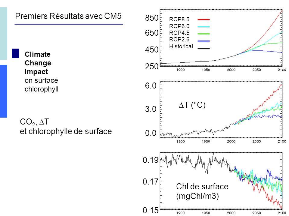 Climate Change impact on surface chlorophyll 250 450 650 850 6.0 3.0 0.0 RCP8.5 RCP6.0 RCP4.5 RCP2.6 Historical T (°C) Chl de surface (mgChl/m3) 0.15 0.17 0.19 Premiers Résultats avec CM5 CO 2, T et chlorophylle de surface