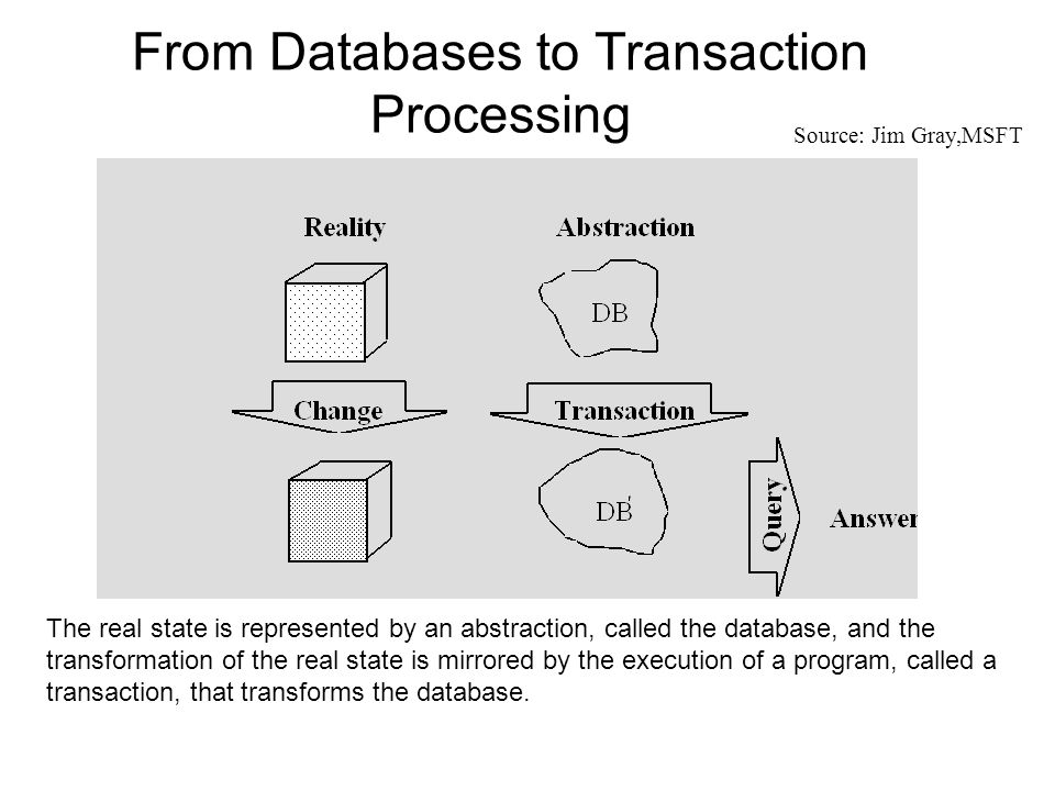 From Databases to Transaction Processing The real state is represented by an abstraction, called the database, and the transformation of the real state is mirrored by the execution of a program, called a transaction, that transforms the database.