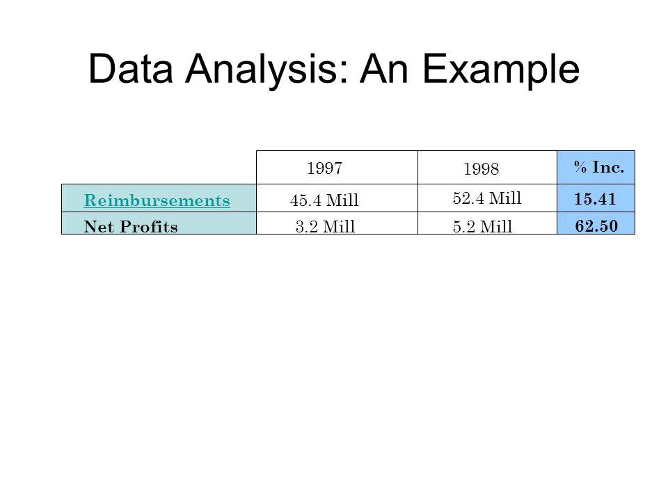Data Analysis: An Example Reimbursements Net Profits 1997 1998 45.4 Mill 52.4 Mill 3.2 Mill5.2 Mill % Inc.