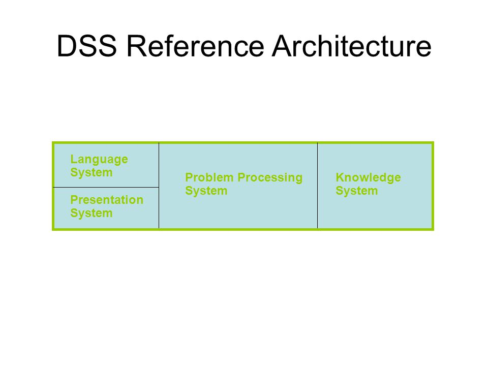 DSS Reference Architecture Language System Problem Processing System Knowledge System Presentation System