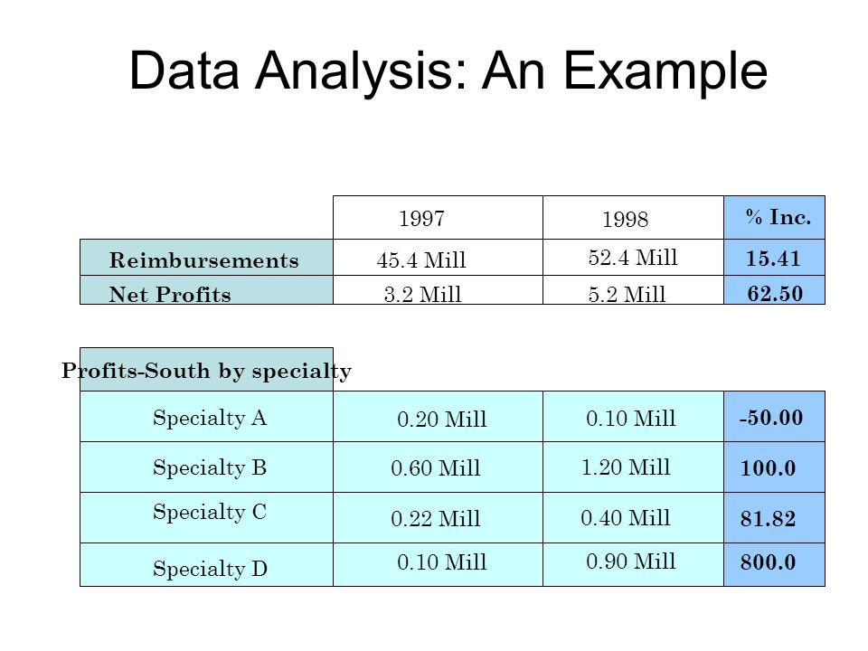 Reimbursements Net Profits 1997 1998 45.4 Mill 52.4 Mill 3.2 Mill5.2 Mill % Inc.
