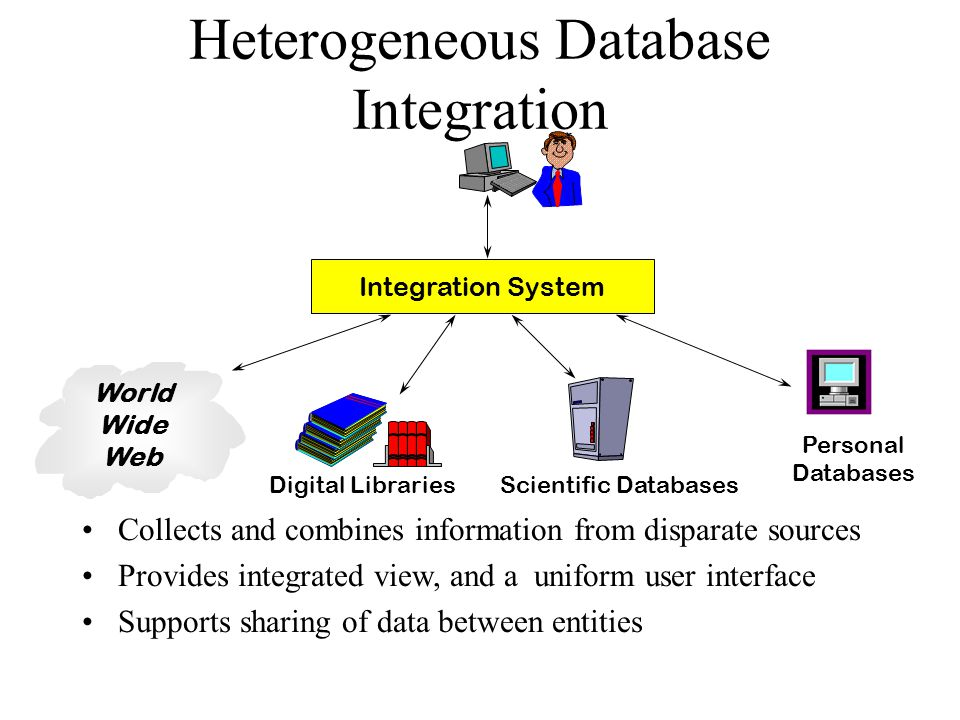 Integration System Collects and combines information from disparate sources Provides integrated view, and a uniform user interface Supports sharing of data between entities World Wide Web Digital LibrariesScientific Databases Personal Databases Heterogeneous Database Integration