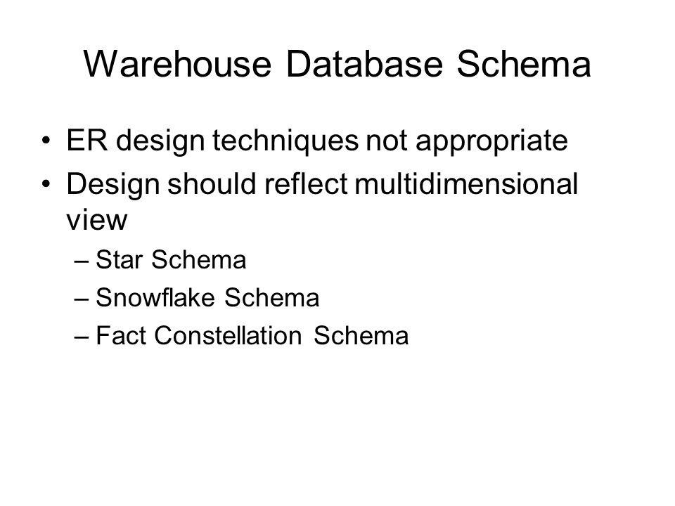 Warehouse Database Schema ER design techniques not appropriate Design should reflect multidimensional view –Star Schema –Snowflake Schema –Fact Constellation Schema