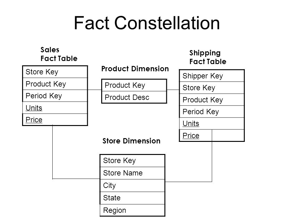 Fact Constellation Store Key Product Key Period Key Units Price Store Dimension Product Dimension Sales Fact Table Store Key Store Name City State Region Product Key Product Desc Shipper Key Store Key Product Key Period Key Units Price Shipping Fact Table