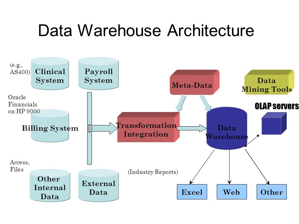 Data Warehouse Architecture Clinical System Payroll System Billing System External Data Other Internal Data (e.g., AS400) Oracle Financials on HP 9000 Access, Files (Industry Reports) Transformation Integration Data Warehouse Meta-Data ExcelWebOther Data Mining Tools OLAP servers