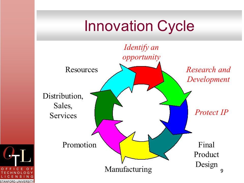 9 Innovation Cycle Identify an opportunity Research and Development Protect IP Final Product Design Manufacturing Promotion Distribution, Sales, Services Resources