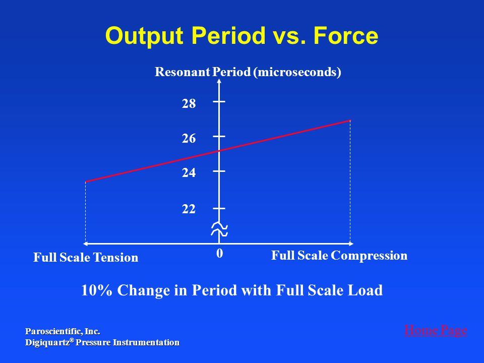 Paroscientific, Inc. Digiquartz ® Pressure Instrumentation 0 Full Scale Compression 28 26 24 22 Full Scale Tension 10% Change in Period with Full Scal
