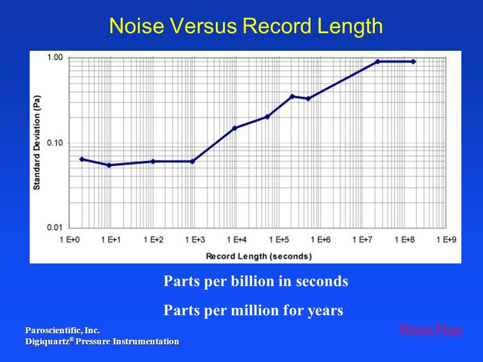 Paroscientific, Inc. Digiquartz ® Pressure Instrumentation Noise Versus Record Length Parts per billion in seconds Parts per million for years Home Pa