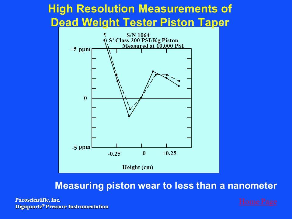Paroscientific, Inc. Digiquartz ® Pressure Instrumentation Measured at 10,000 PSI +5ppm 0 0 +0.25 Height (cm) S/N 1064 S Class 200 PSI/Kg Piston -5 -0