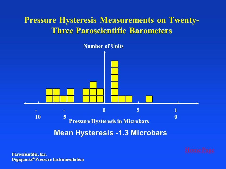 Paroscientific, Inc. Digiquartz ® Pressure Instrumentation Number of Units Pressure Hysteresis in Microbars 0- 10 -5-5 51010 Mean Hysteresis -1.3 Micr
