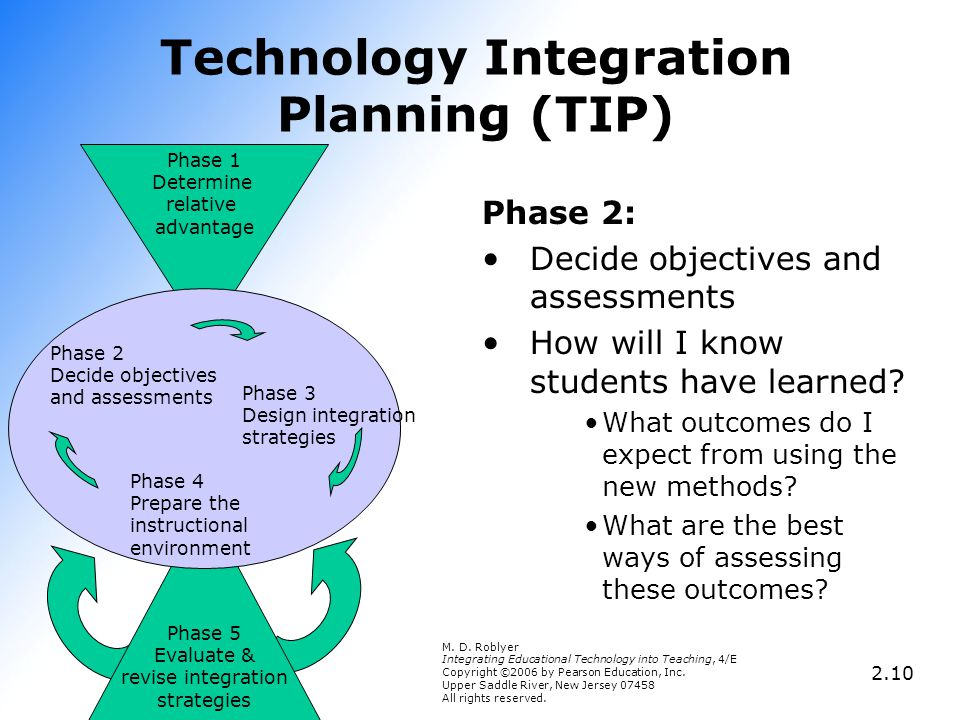 Phase 1 Determine relative advantage Technology Integration Planning (TIP) Phase 2: Decide objectives and assessments How will I know students have le