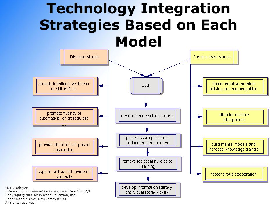 Technology Integration Strategies Based on Each Model M. D. Roblyer Integrating Educational Technology into Teaching, 4/E Copyright © 2006 by Pearson