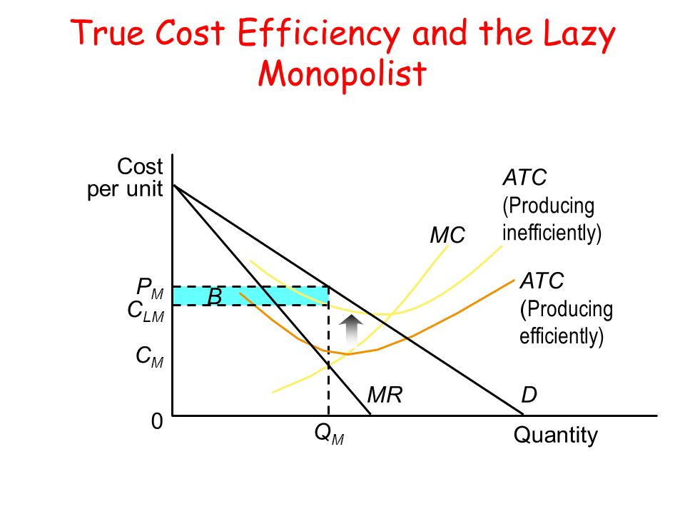 A MC True Cost Efficiency and the Lazy Monopolist B ATC (Producing inefficiently) 0 Cost per unit Quantity CMCM QMQM ATC ( Producing efficiently) PMPM